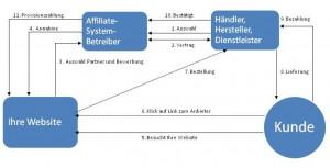 affililate-schema